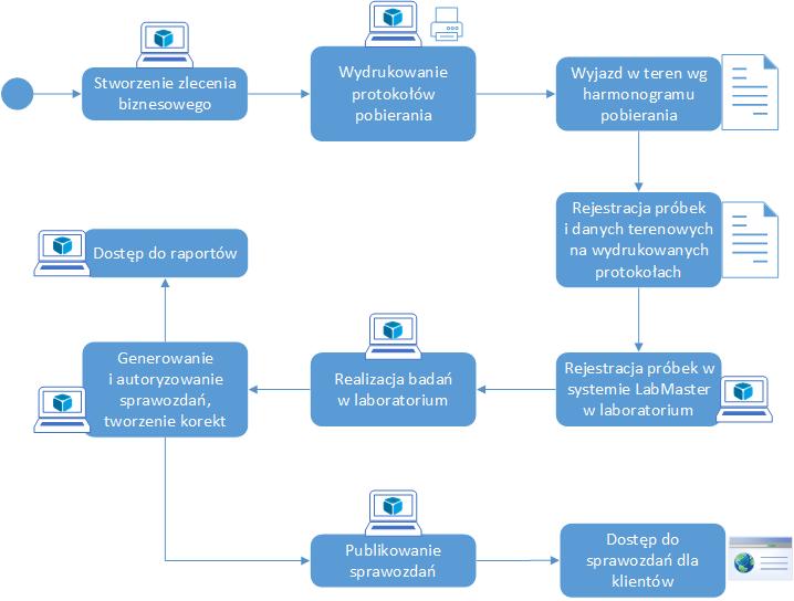 LabMaster - Proces uproszczony z pobieraniem próbek
