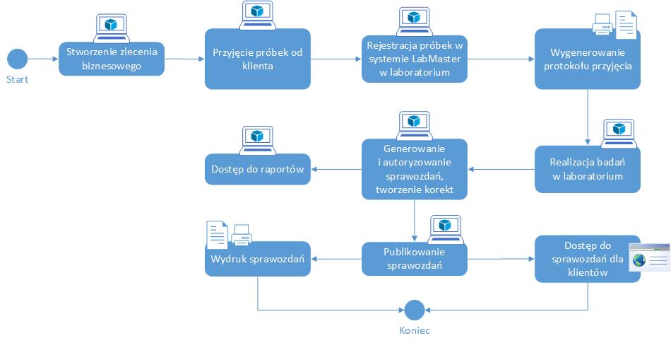 LabMaster - proces uproszczony z przyjęciem próbek